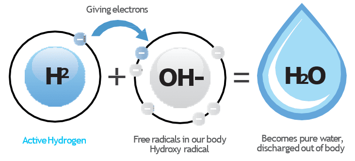 oxidative stress neutralize by hydrogen